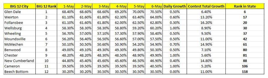 May 7, 2020 Big 12 Census Standings